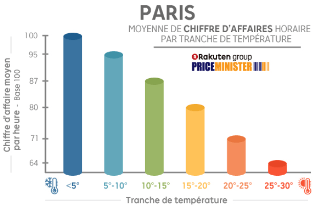 datos d paris